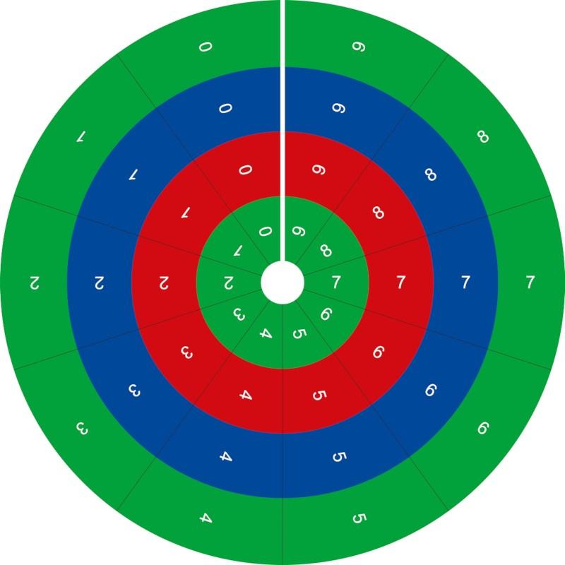 Circle Of Operations