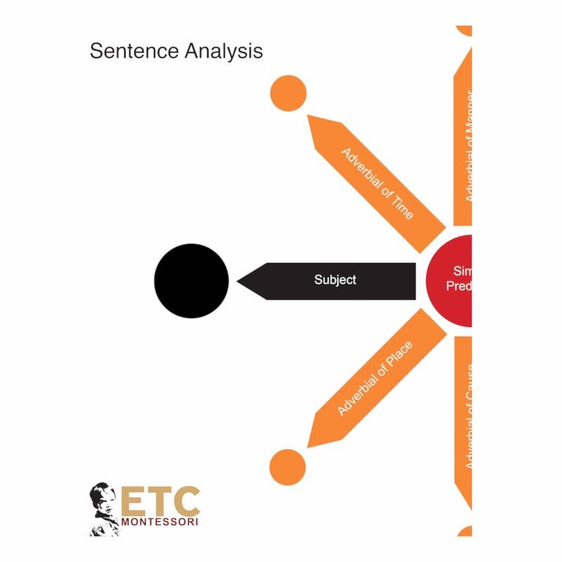 Sentence Analysis Level 6-9